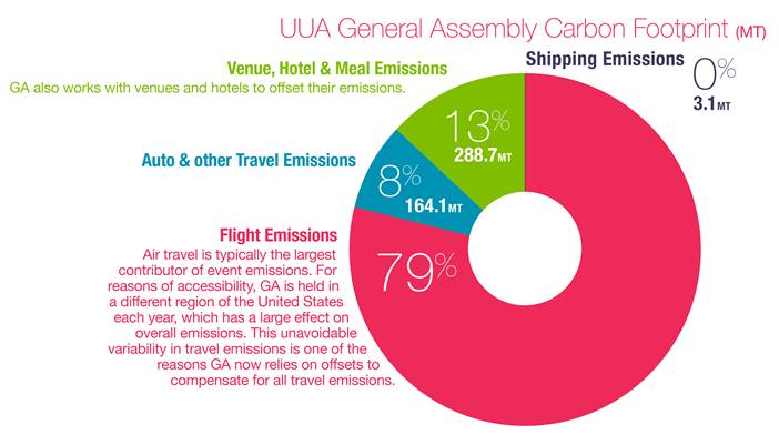 uua-ga-16-carbon-footprint